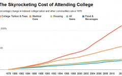 The Painful Truth about College Tuition