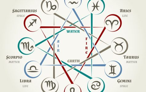 Astrology Series 2:  Signs and Their Symbols